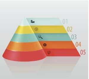Como Maslow comprovou a eficácia do Inbound Marketing