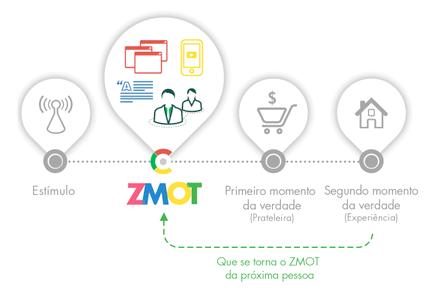 zmot-conquistando-o-momento-zero-da-verdade-think-insights-google