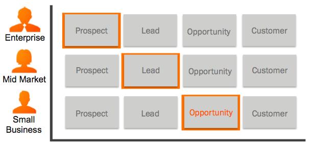 Usando o contexto do comprador para converter leads em vendas