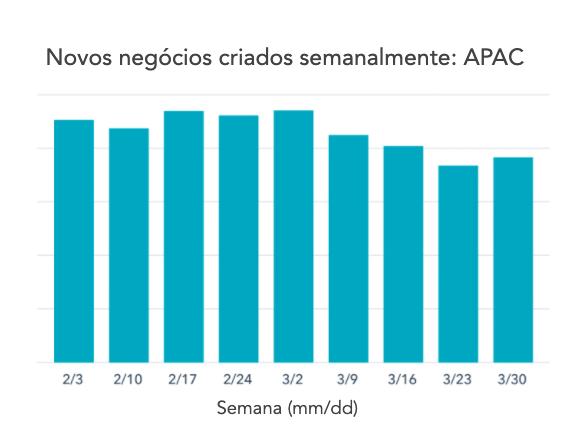 Gráfico 2 — APAC