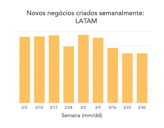 Gráfico 2 — LATAM