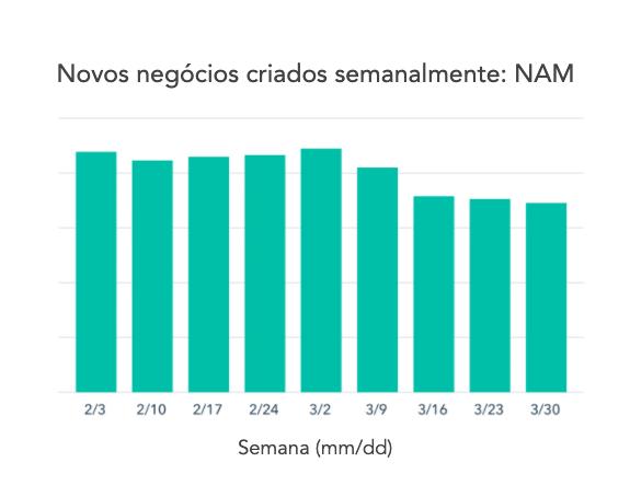 Gráfico 2 — NAM