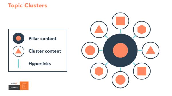clusters-hiperlinks-conteudo