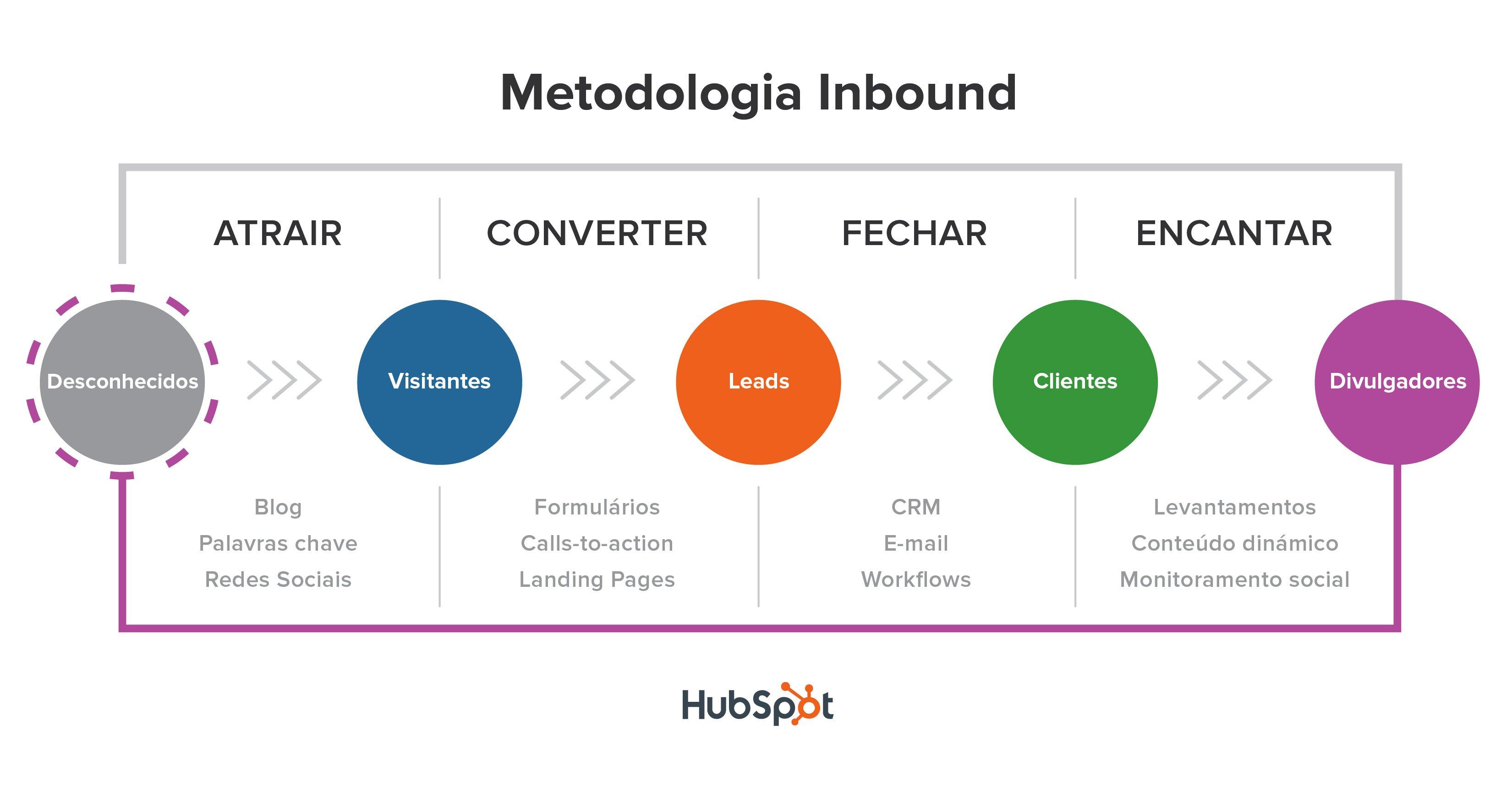 metodologia-inbound-hubspot