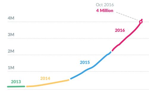Slack-Growth-Chart.png