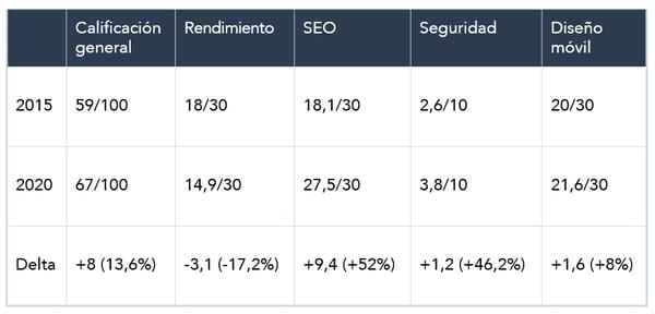 Calificaciones de Website Grader 2015-2020