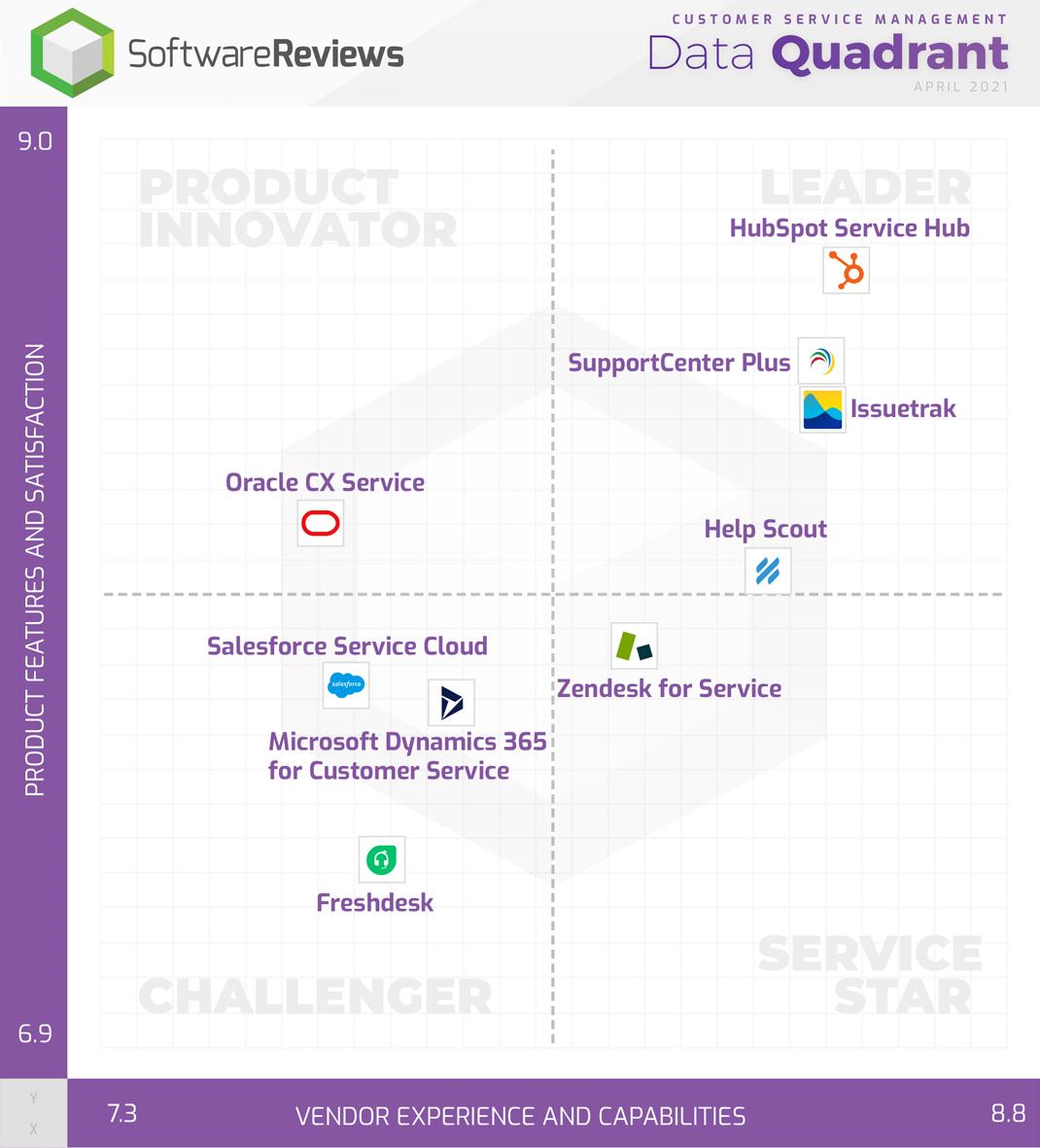 Quadrante de dados do SoftwareReviews