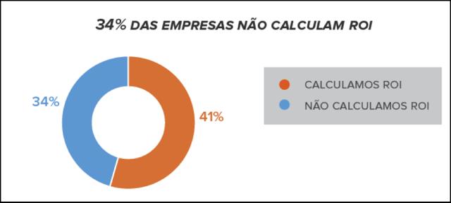 empresas-nao-calculam-ROI.png