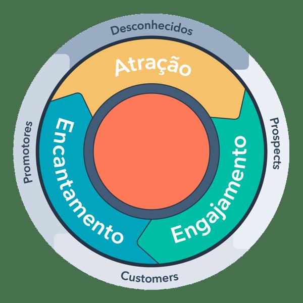 inbound-methodology-lifecycles-portuguese-2