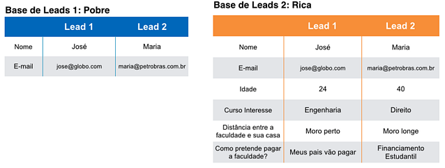 leads-ricas-leads-pobres.png