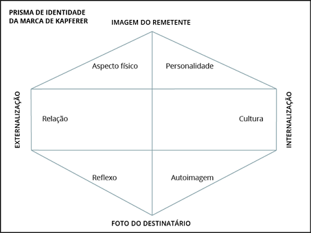prisma-da-identidade-da-marca.png