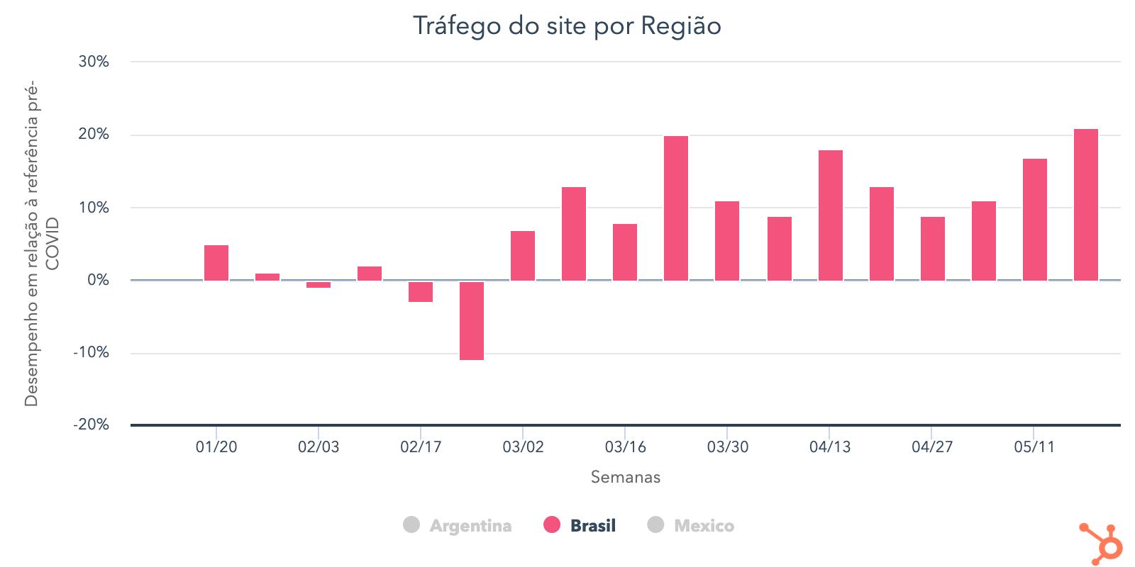 trfego-do-site-por-regio