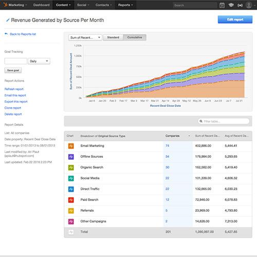 Análise integrada de marketing e e-mail de todo o funil