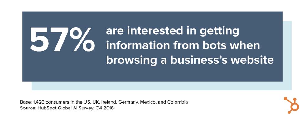 Cerca de 57% das pessoas usam os chatbots de IA do sucesso do cliente para obter informações de negócios.