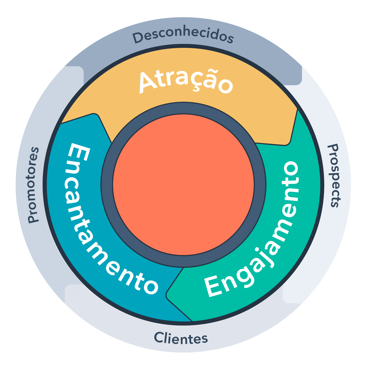inbound-methodology-lifecycles-portuguese-1