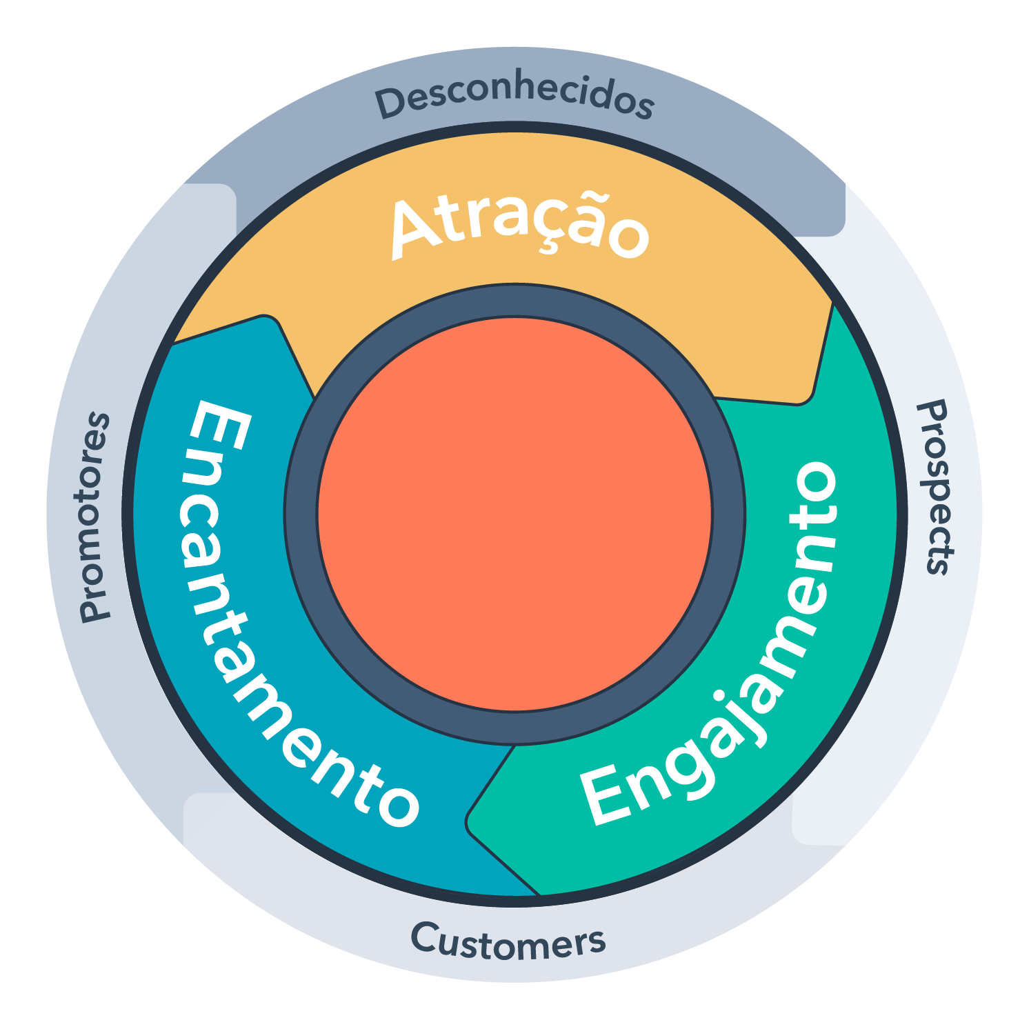inbound-methodology-lifecycles-portuguese