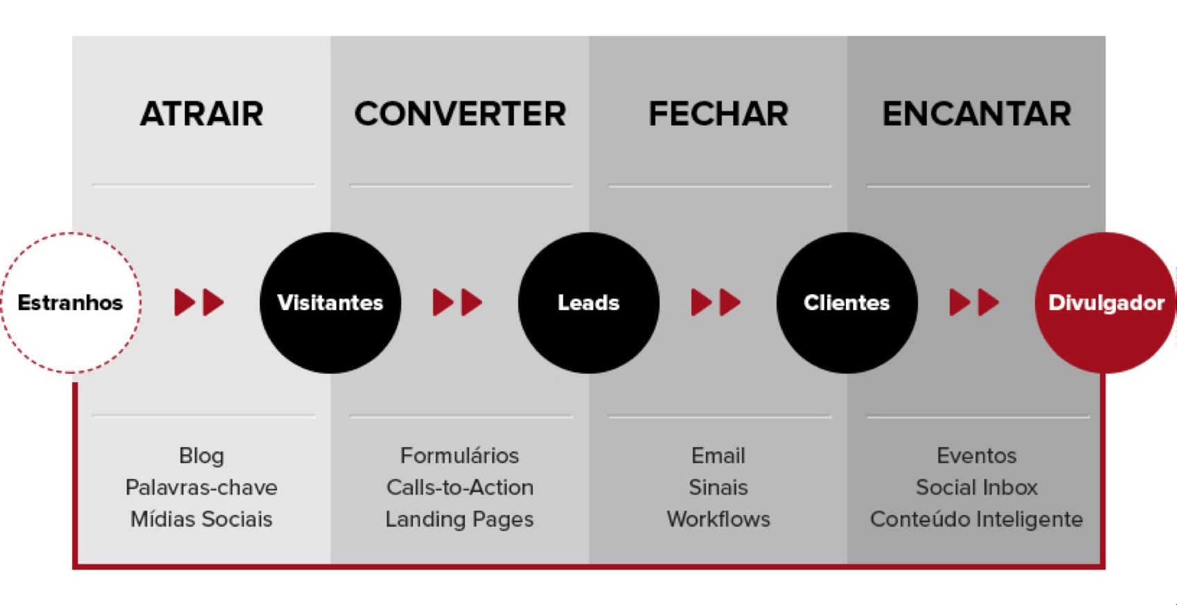 A diferença entre inbound marketing e marketing digital